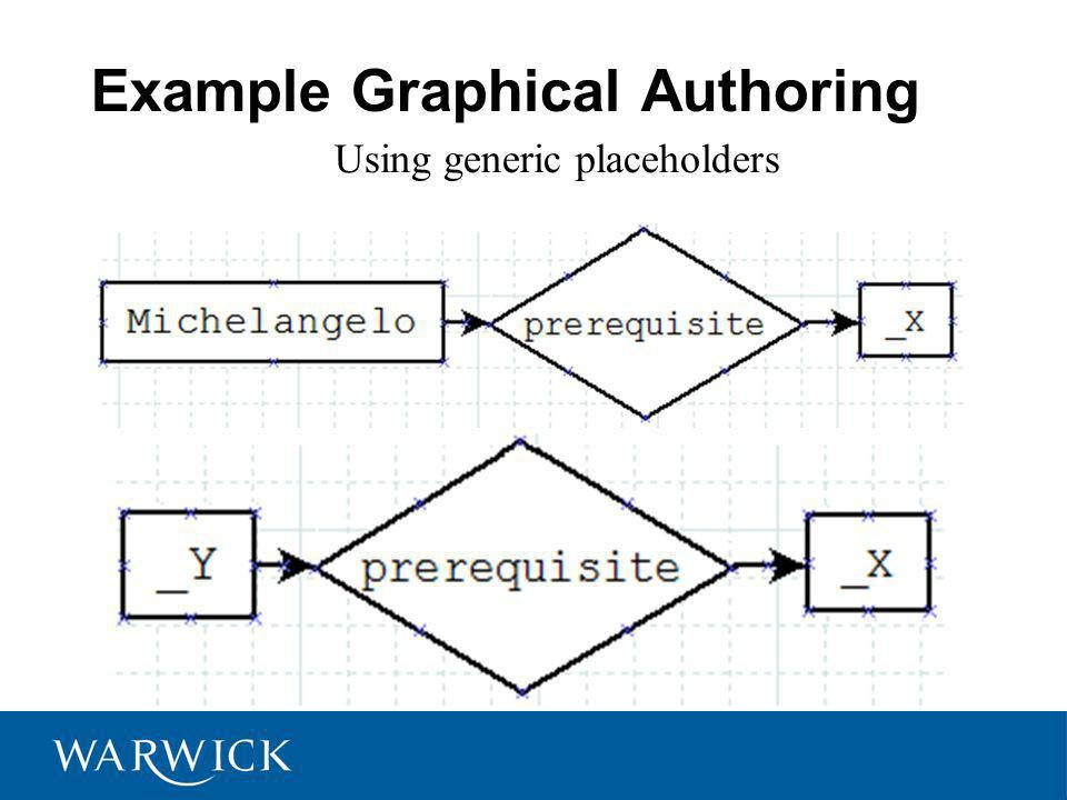 Example Graphical Authoring Using generic placeholders