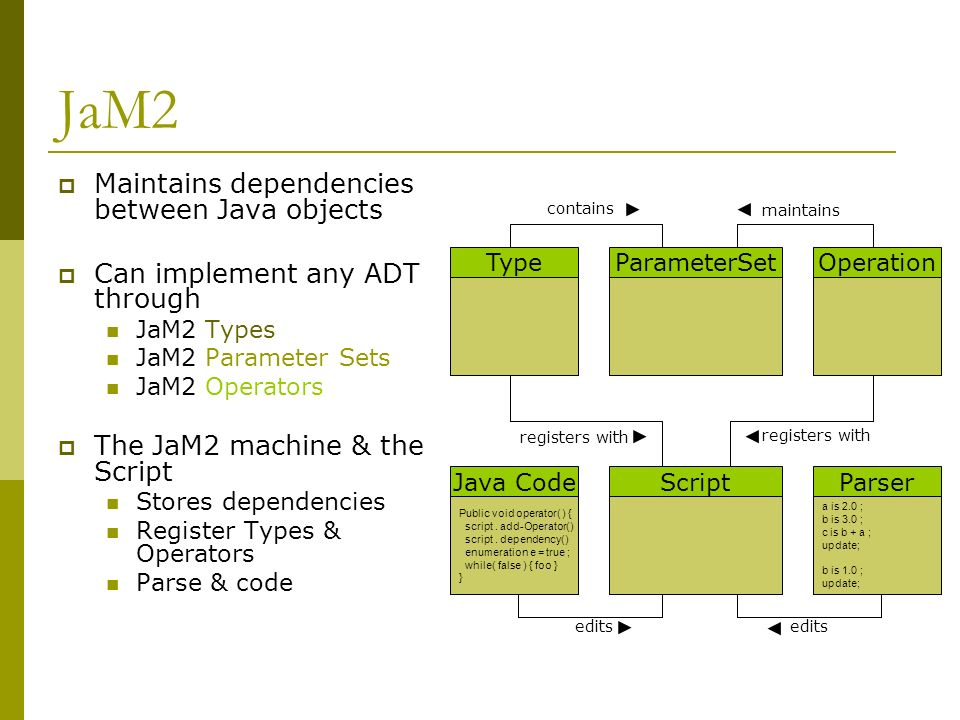 JaM2 Maintains dependencies between Java objects Can implement any ADT through JaM2 Types JaM2 Parameter Sets JaM2 Operators The JaM2 machine & the Script Stores dependencies Register Types & Operators Parse & code Java Code Public void operator( ) { script.