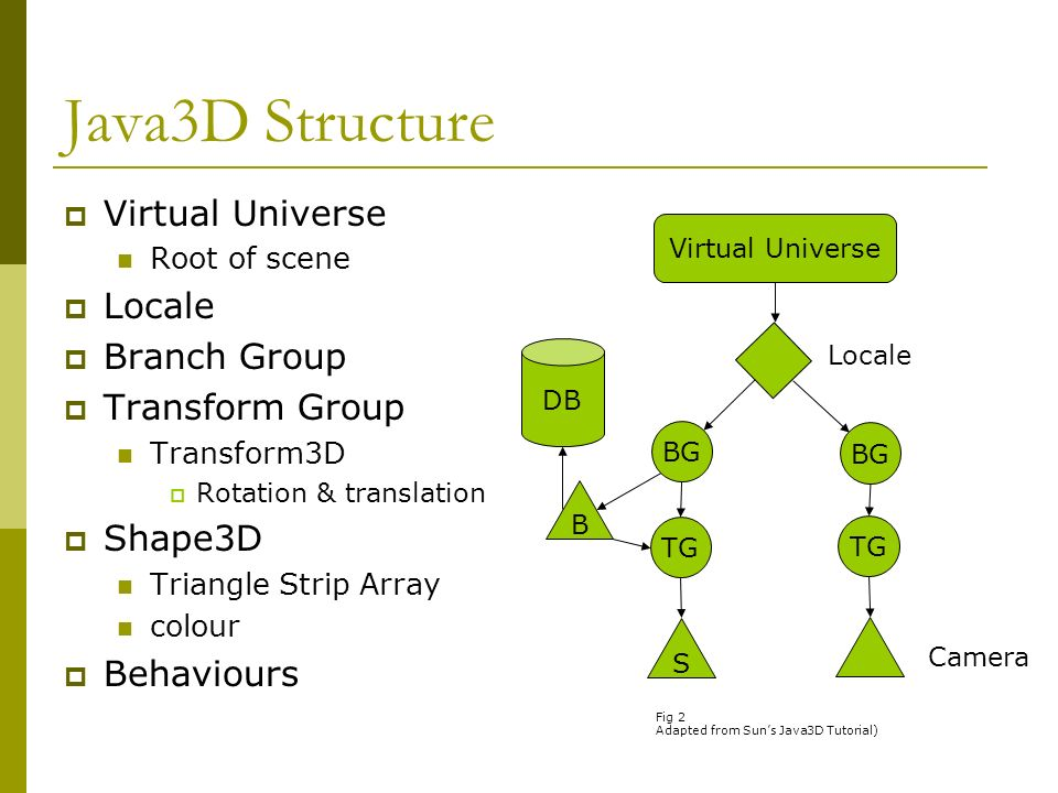 Java3D Structure Virtual Universe Root of scene Locale Branch Group Transform Group Transform3D Rotation & translation Shape3D Triangle Strip Array colour Behaviours Virtual Universe BG TG S Locale Camera B DB Fig 2 Adapted from Suns Java3D Tutorial)