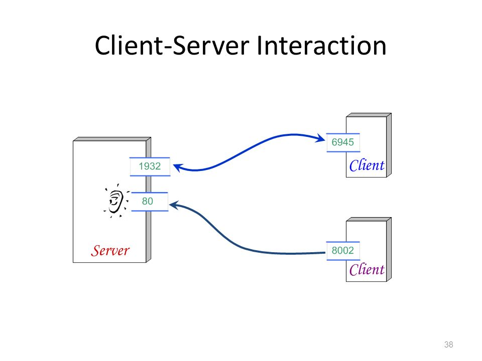 Client-Server Interaction 38