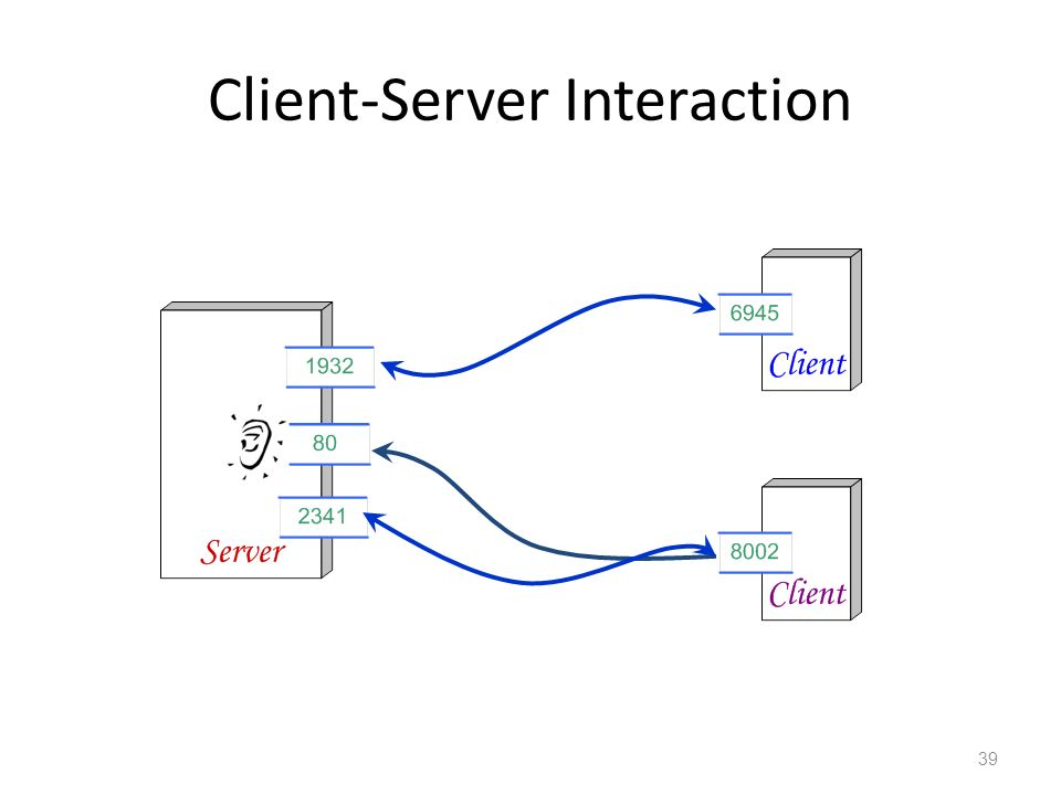 Client-Server Interaction 39