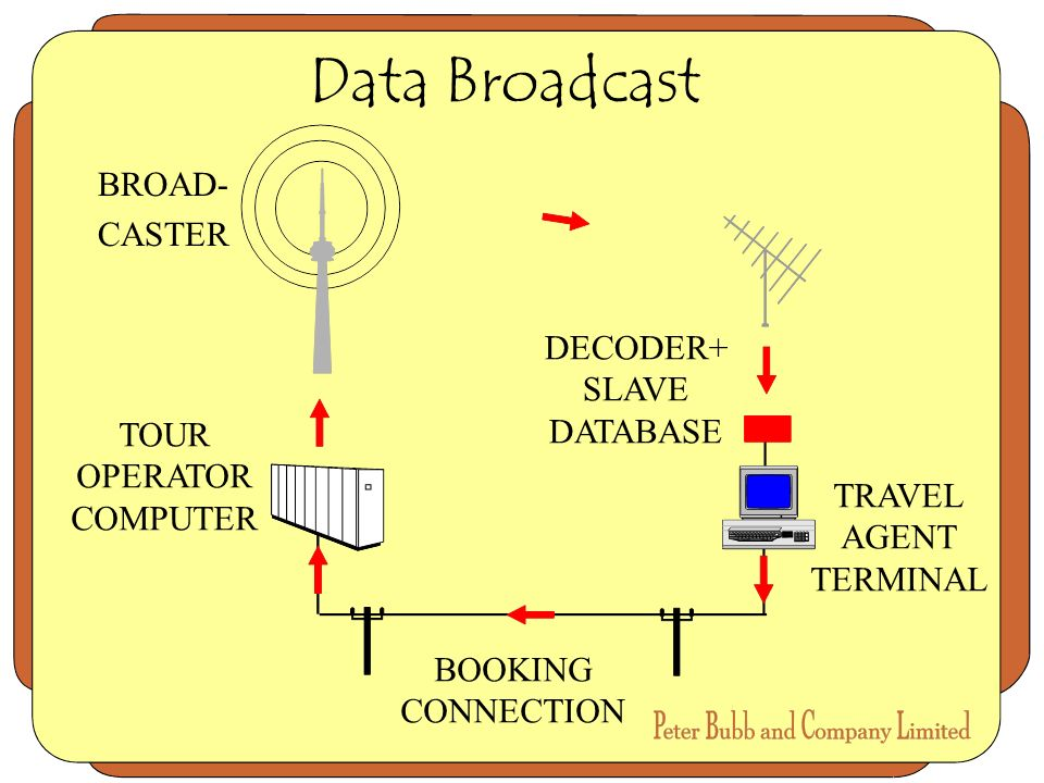 Data Broadcast BROAD- CASTER TRAVEL AGENT TERMINAL TOUR OPERATOR COMPUTER BOOKING CONNECTION DECODER+ SLAVE DATABASE