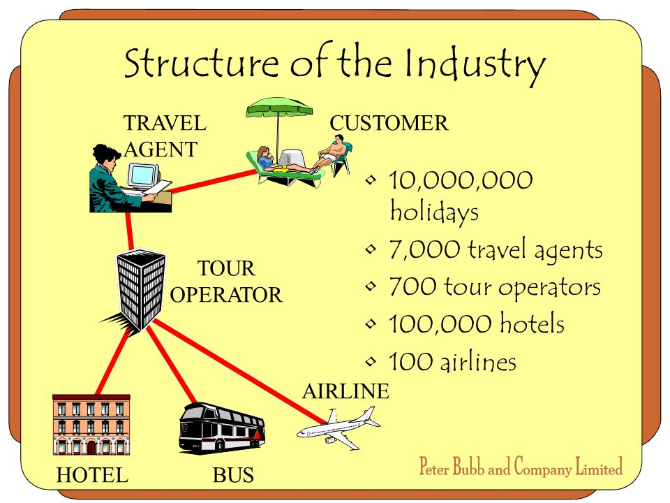 Structure of the Industry 10,000,000 holidays 7,000 travel agents 700 tour operators 100,000 hotels 100 airlines CUSTOMERTRAVEL AGENT TOUR OPERATOR HOTEL AIRLINE BUS