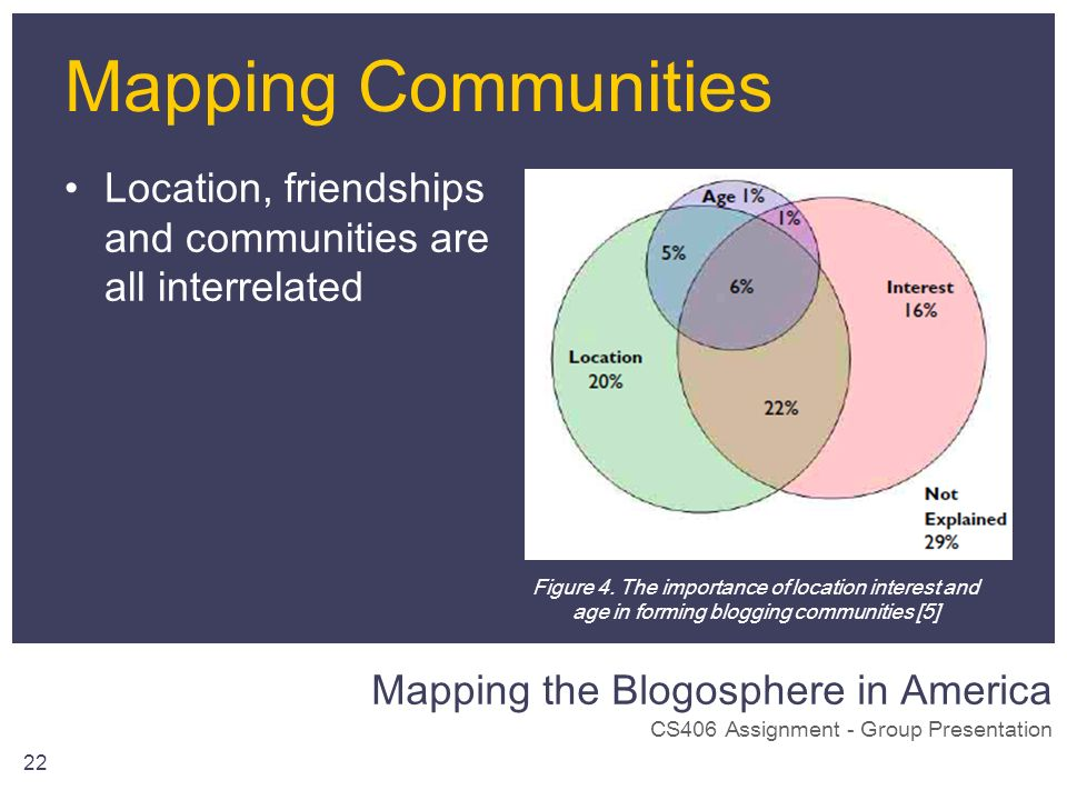 Mapping the Blogosphere in America CS406 Assignment - Group Presentation 22 Mapping Communities Location, friendships and communities are all interrel