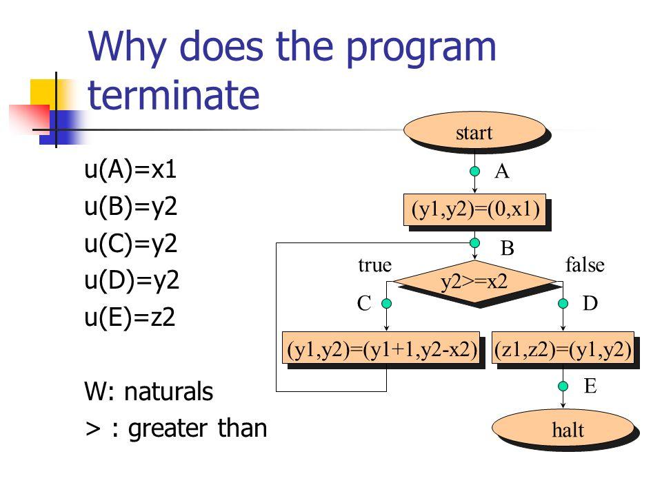 Why does the program terminate u(A)=x1 u(B)=y2 u(C)=y2 u(D)=y2 u(E)=z2 W: naturals > : greater than start halt (y1,y2)=(y1+1,y2-x2)(z1,z2)=(y1,y2) (y1