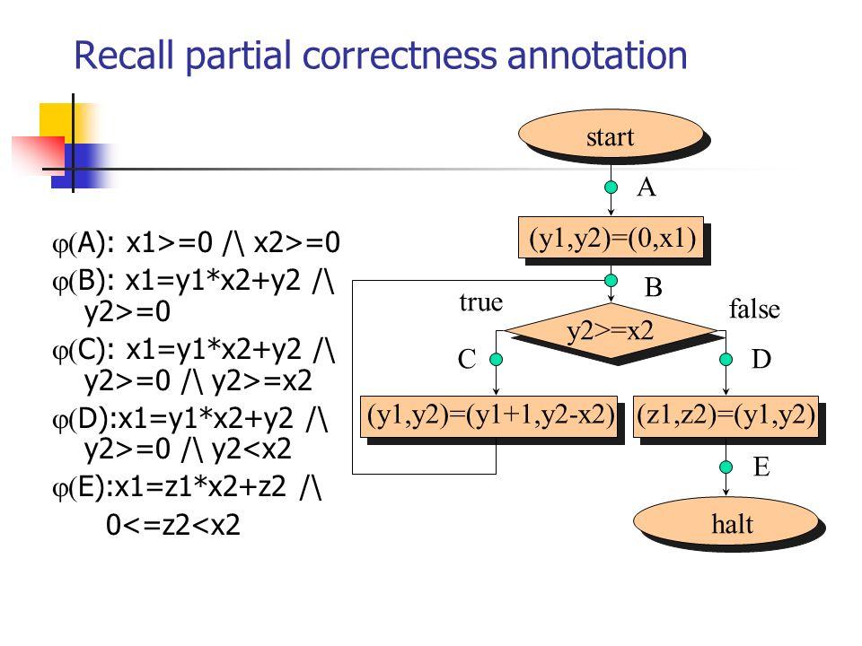 Recall partial correctness annotation A): x1>=0 /\ x2>=0 B): x1=y1*x2+y2 /\ y2>=0 C): x1=y1*x2+y2 /\ y2>=0 /\ y2>=x2 D):x1=y1*x2+y2 /\ y2>=0 /\ y2<x2