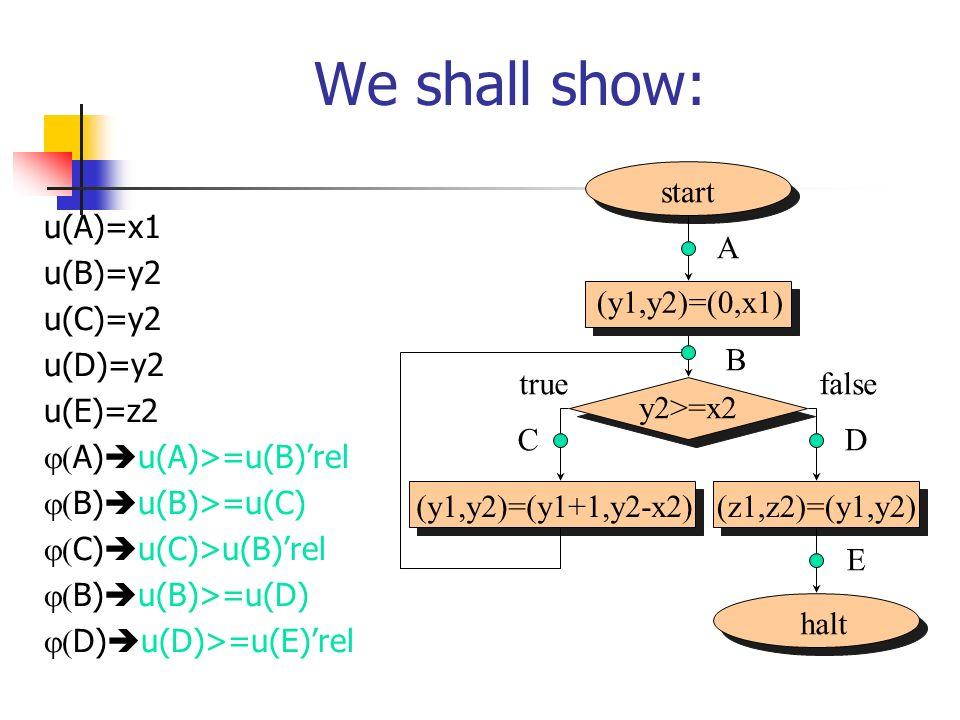 We shall show: u(A)=x1 u(B)=y2 u(C)=y2 u(D)=y2 u(E)=z2 A) u(A)>=u(B)rel B) u(B)>=u(C) C) u(C)>u(B)rel B) u(B)>=u(D) D) u(D)>=u(E)rel start halt (y1,y2