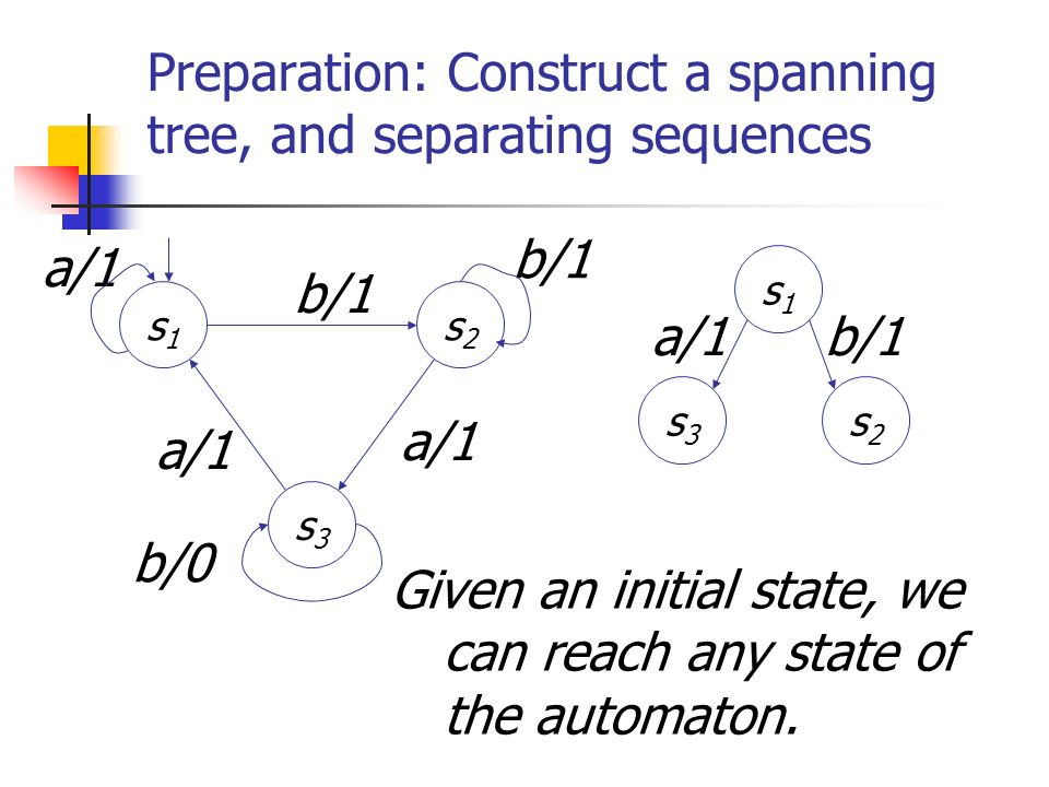 Preparation: Construct a spanning tree, and separating sequences b/1 a/1 s1s1 s3s3 s2s2 b/0 b/1 a/1 s1s1 s2s2 s3s3 b/1a/1 Given an initial state, we c