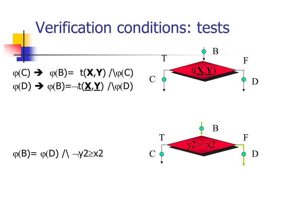 Verification conditions: tests C) B)= t(X,Y) /\ C) D) B)= t(X,Y) /\ D) B)= D) /\ y2 x2 y2>=x2 B C D B C D t(X,Y) F T FT