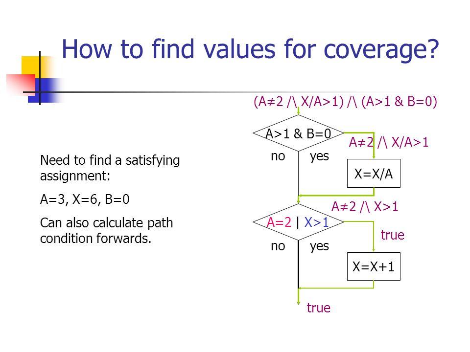 How to find values for coverage? A>1 & B=0 A=2 | X>1 X=X+1 X=X/A no yes true A2 /\ X>1 (A2 /\ X/A>1) /\ (A>1 & B=0) A2 /\ X/A>1 Need to find a satisfy