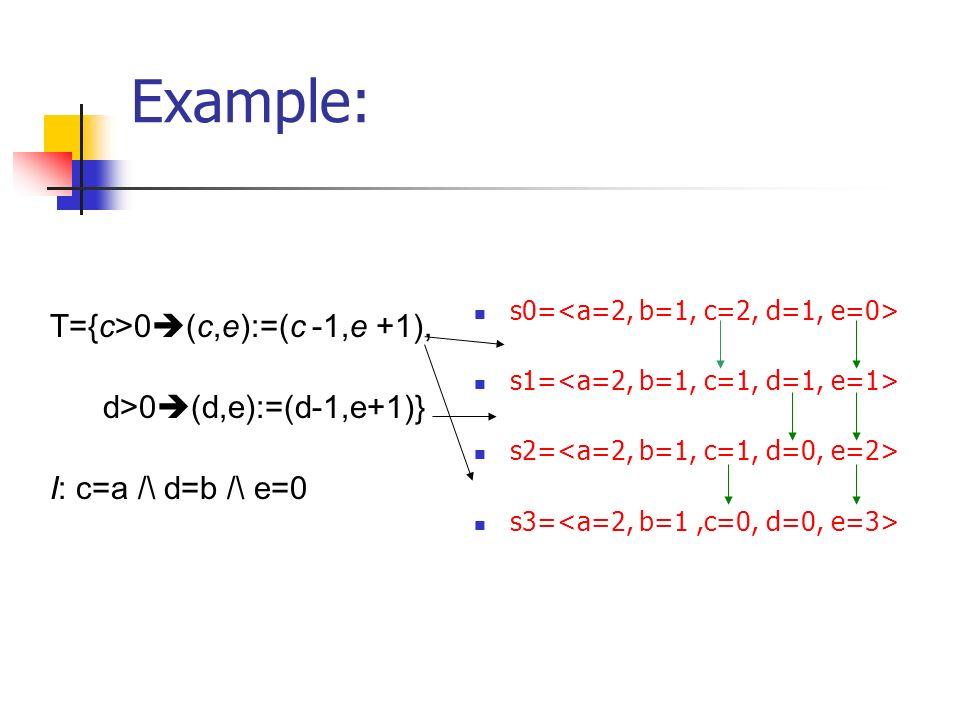 Example: s0= s1= s2= s3= T={c>0 (c,e):=(c -1,e +1), d>0 (d,e):=(d-1,e+1)} I: c=a /\ d=b /\ e=0