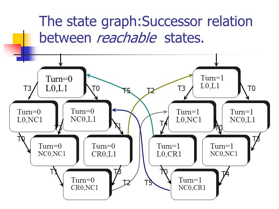 The state graph:Successor relation between reachable states. Turn=0 L0,L1 Turn=0 L0,NC1 Turn=0 NC0,L1 Turn=0 CR0,NC1 Turn=0 NC0,NC1 Turn=0 CR0,L1 Turn