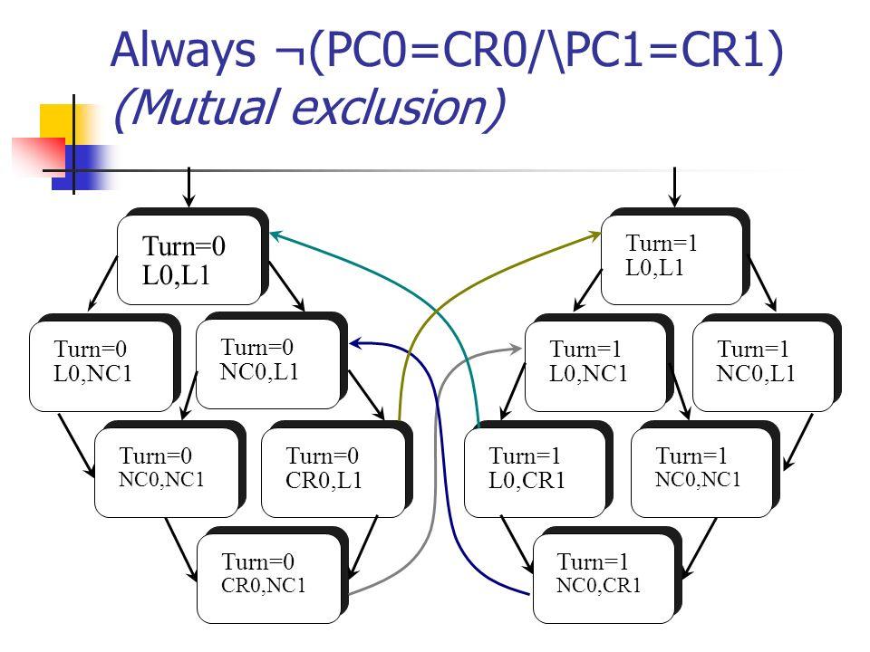 Always ¬(PC0=CR0/\PC1=CR1) (Mutual exclusion) Turn=0 L0,L1 Turn=0 L0,NC1 Turn=0 NC0,L1 Turn=0 CR0,NC1 Turn=0 NC0,NC1 Turn=0 CR0,L1 Turn=1 L0,CR1 Turn=