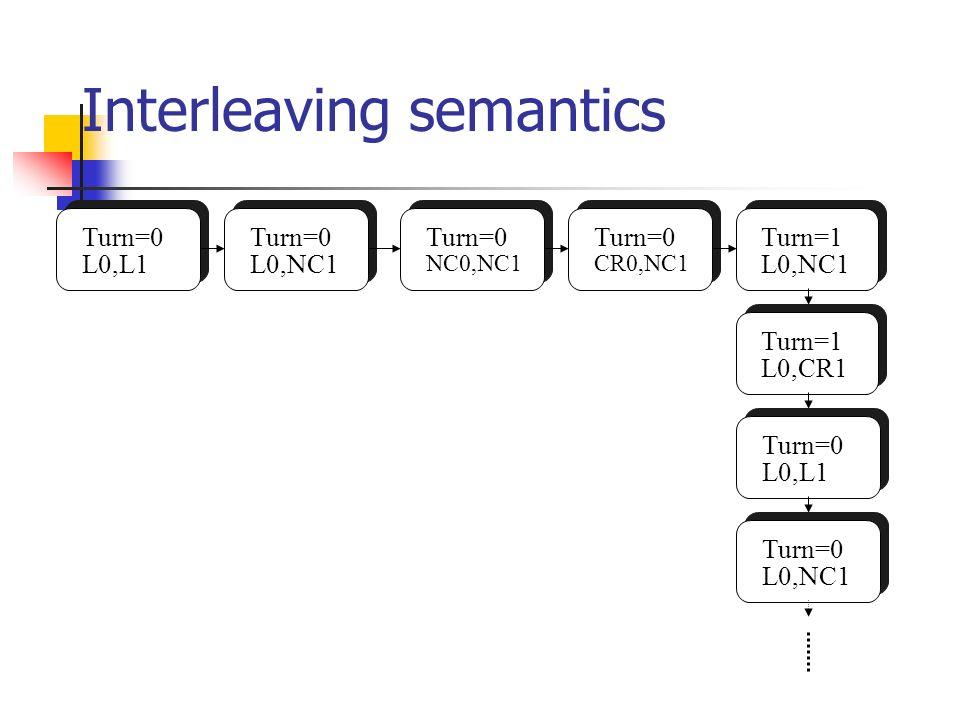 Interleaving semantics Turn=0 L0,L1 Turn=0 L0,NC1 Turn=0 CR0,NC1 Turn=0 NC0,NC1 Turn=1 L0,CR1 Turn=1 L0,NC1 Turn=0 L0,L1 Turn=0 L0,NC1