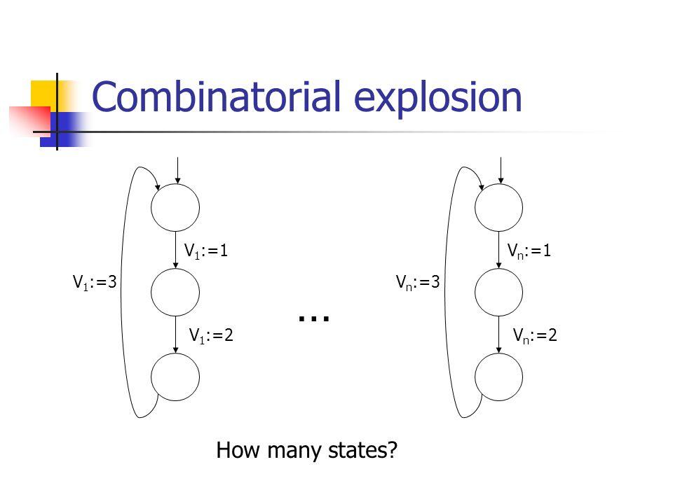Combinatorial explosion V 1 :=1 V 1 :=3 V 1 :=2 V n :=1 V n :=3 V n :=2 … How many states?