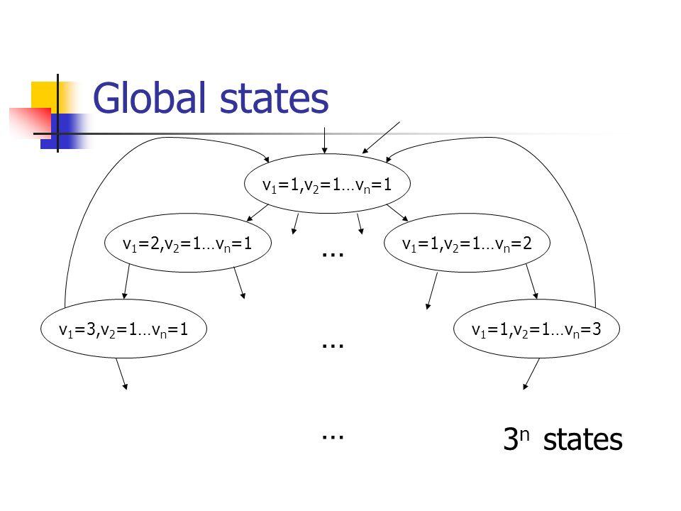 Global states 3 n states v 1 =1,v 2 =1…v n =1 v 1 =2,v 2 =1…v n =1v 1 =1,v 2 =1…v n =2 … v 1 =3,v 2 =1…v n =1 … … v 1 =1,v 2 =1…v n =3