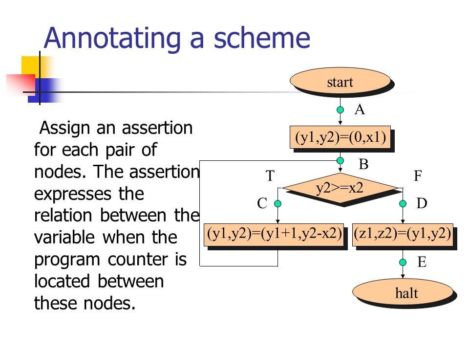 start halt (y1,y2)=(0,x1) y2>=x2 (y1,y2)=(y1+1,y2-x2)(z1,z2)=(y1,y2) Annotating a scheme Assign an assertion for each pair of nodes. The assertion exp