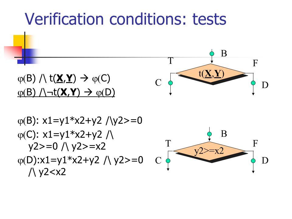 Verification conditions: tests B) /\ t(X,Y) C) B) /\¬t(X,Y) D) B): x1=y1*x2+y2 /\y2>=0 C): x1=y1*x2+y2 /\ y2>=0 /\ y2>=x2 D):x1=y1*x2+y2 /\ y2>=0 /\ y