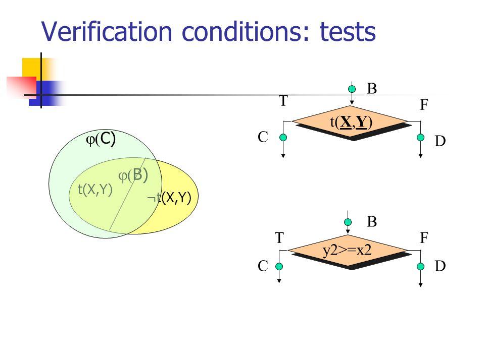 Verification conditions: tests y2>=x2 B C D B C D t(X,Y) F T FT ¬t(X,Y) B) C)