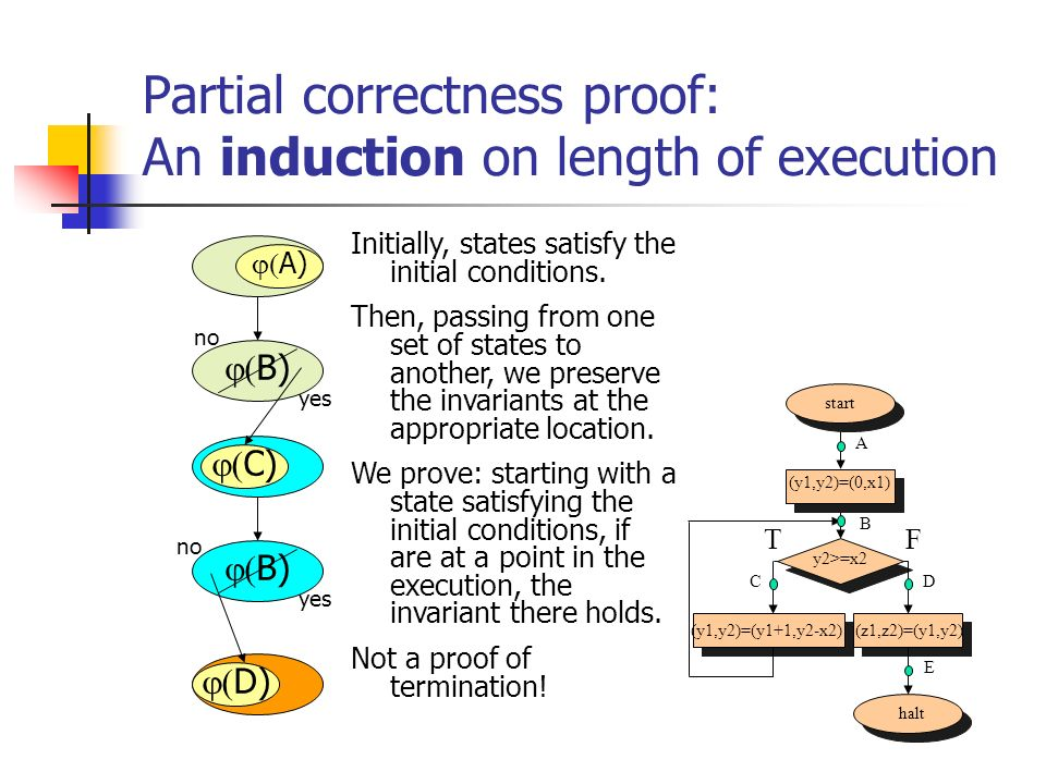 Partial correctness proof: An induction on length of execution B) D) C) Initially, states satisfy the initial conditions. Then, passing from one set o