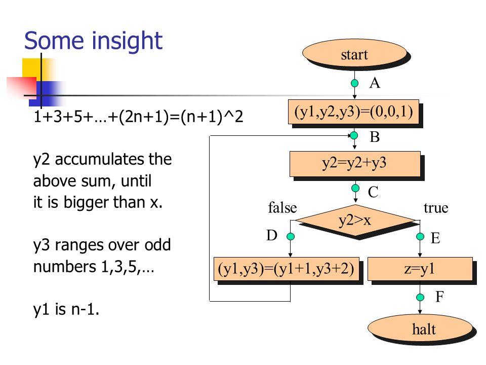 Some insight 1+3+5+…+(2n+1)=(n+1)^2 y2 accumulates the above sum, until it is bigger than x. y3 ranges over odd numbers 1,3,5,… y1 is n-1. start (y1,y