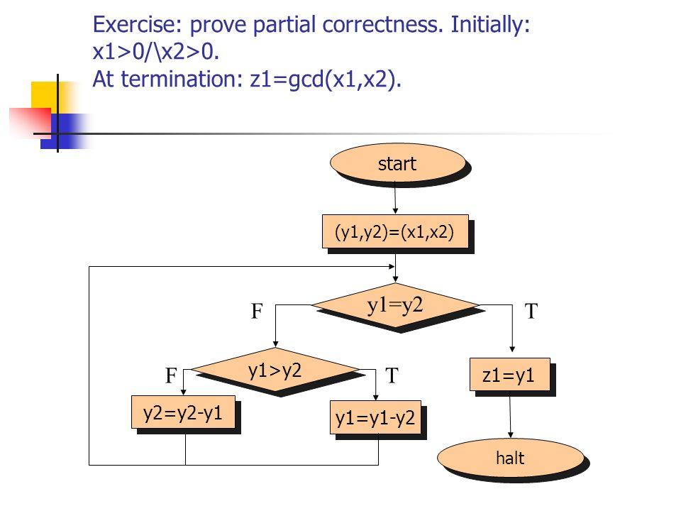 Exercise: prove partial correctness. Initially: x1>0/\x2>0. At termination: z1=gcd(x1,x2). halt start (y1,y2)=(x1,x2) z1=y1 y1=y2 FT y1>y2 y2=y2-y1 y1