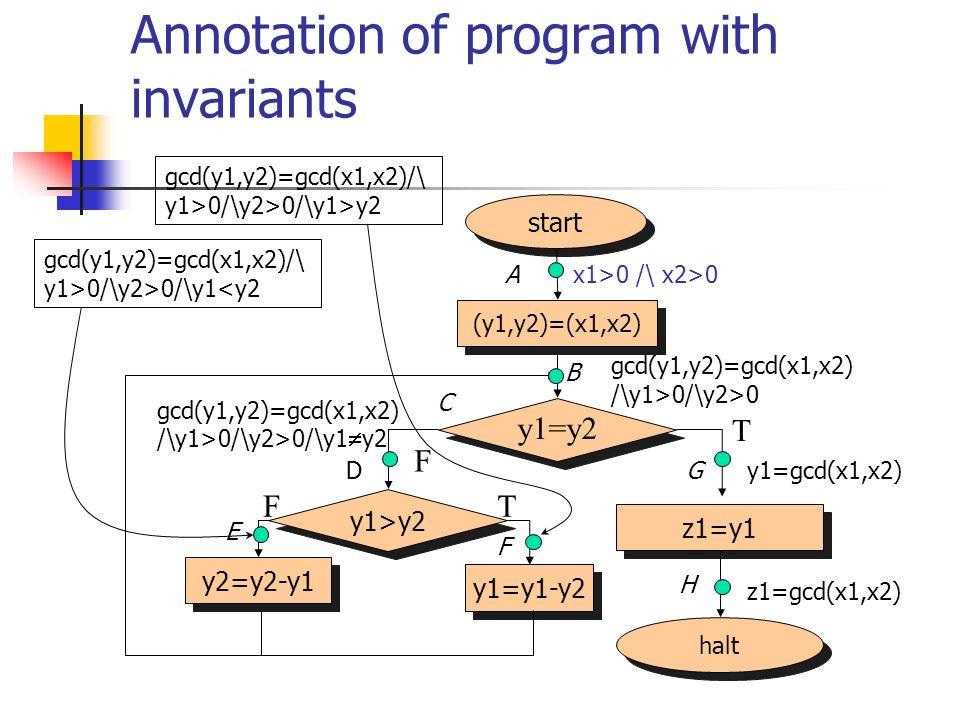 Annotation of program with invariants halt start (y1,y2)=(x1,x2) z1=y1 y1=y2 F T y1>y2 y2=y2-y1 y1=y1-y2 TF z1=gcd(x1,x2) x1>0 /\ x2>0 gcd(y1,y2)=gcd(