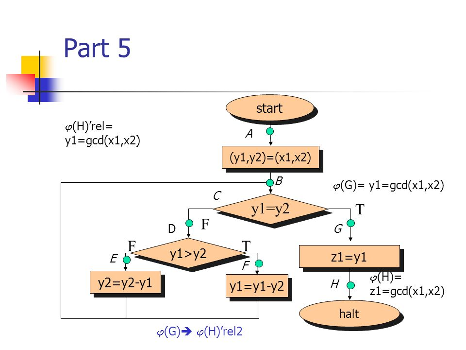 Part 5 halt start (y1,y2)=(x1,x2) z1=y1 y1=y2 F T y1>y2 y2=y2-y1 y1=y1-y2 TF (H)= z1=gcd(x1,x2) (G)= y1=gcd(x1,x2) A B C D E F G H (H)rel= y1=gcd(x1,x