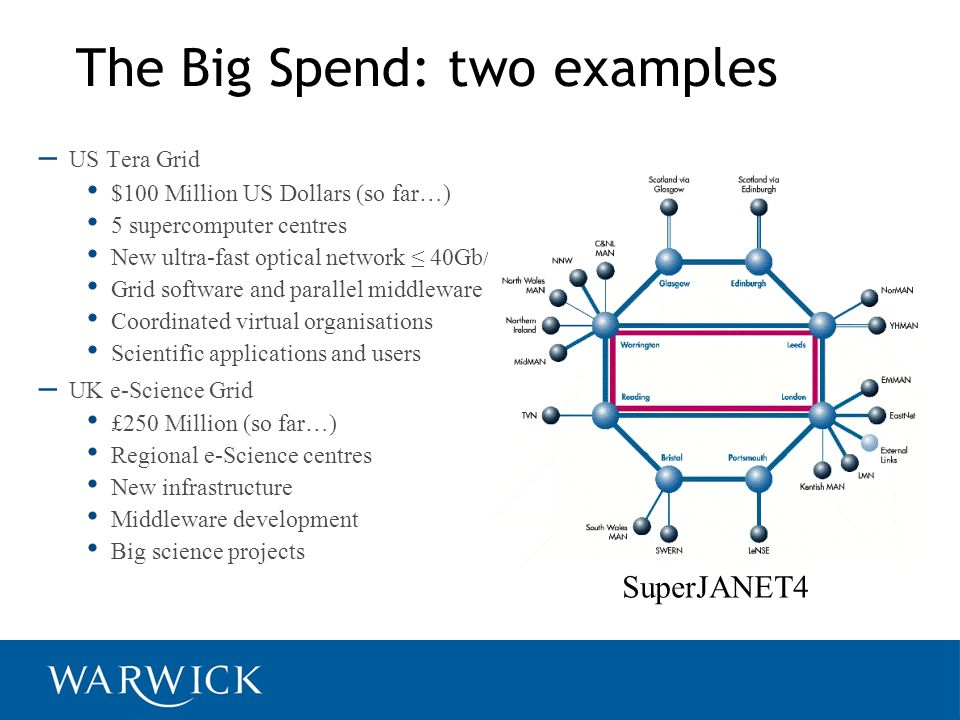 The Big Spend: two examples – US Tera Grid $100 Million US Dollars (so far…) 5 supercomputer centres New ultra-fast optical network 40Gb/s Grid software and parallel middleware Coordinated virtual organisations Scientific applications and users – UK e-Science Grid £250 Million (so far…) Regional e-Science centres New infrastructure Middleware development Big science projects SuperJANET4
