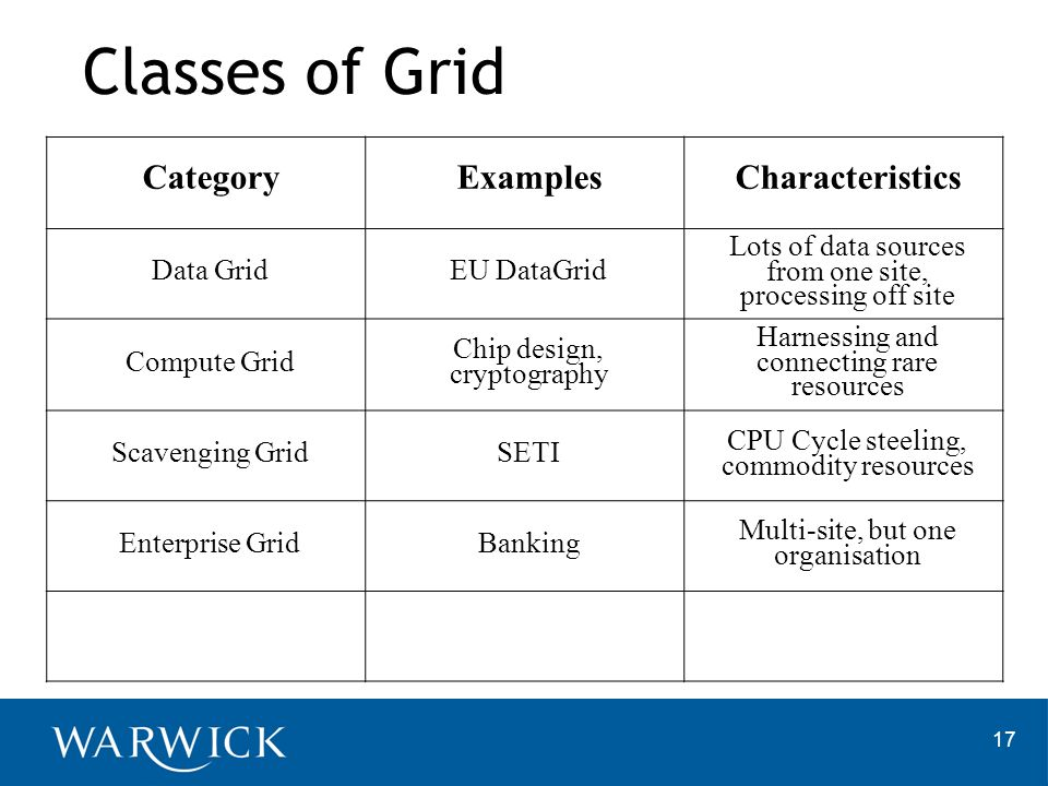 17 Classes of Grid CategoryExamplesCharacteristics Data GridEU DataGrid Lots of data sources from one site, processing off site Compute Grid Chip design, cryptography Harnessing and connecting rare resources Scavenging GridSETI CPU Cycle steeling, commodity resources Enterprise GridBanking Multi-site, but one organisation
