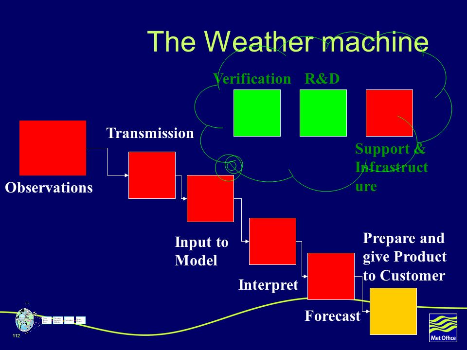 112 The Weather machine Observations Transmission Input to Model Interpret Forecast Prepare and give Product to Customer R&DVerification Support & Inf