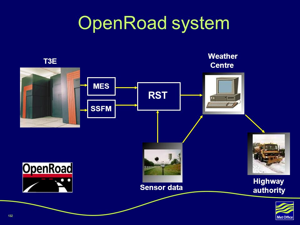 132 OpenRoad system RST Weather Centre MES SSFM T3E Sensor data Highway authority