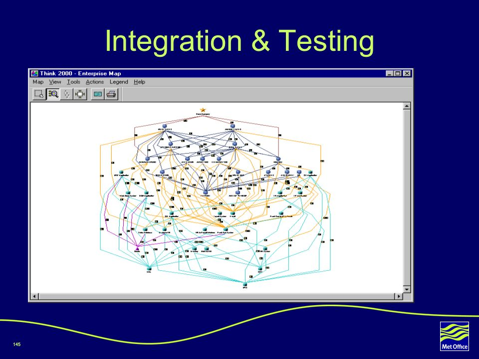 145 Integration & Testing
