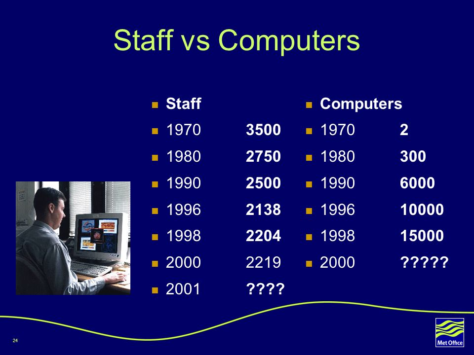 24 Staff vs Computers Staff 1970 3500 19802750 19902500 19962138 19982204 20002219 2001???? Computers 19702 1980300 19906000 199610000 199815000 2000?