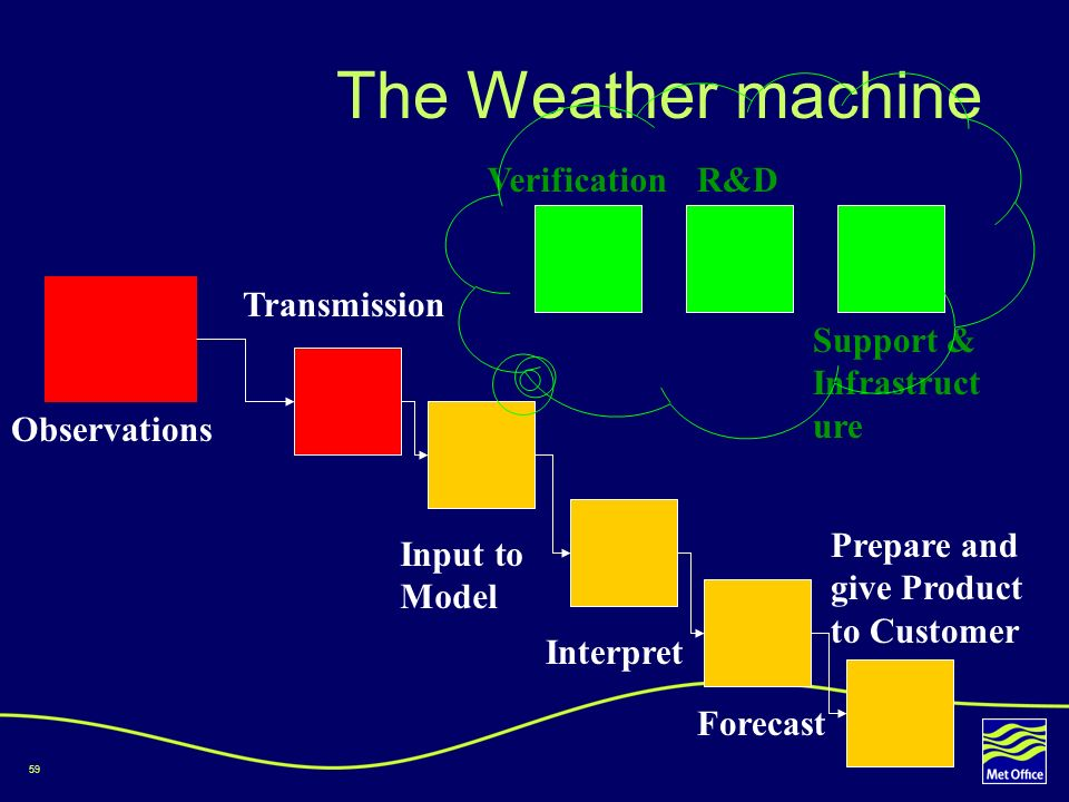 59 The Weather machine Observations Transmission Input to Model Interpret Forecast Prepare and give Product to Customer R&DVerification Support & Infr