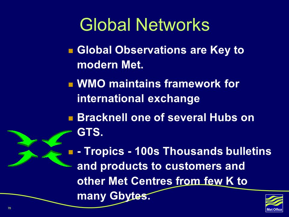 70 Global Networks Global Observations are Key to modern Met. WMO maintains framework for international exchange Bracknell one of several Hubs on GTS.