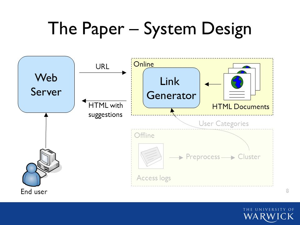 8 Online The Paper – System Design Link Generator HTML Documents Offline Access logs PreprocessCluster User Categories URL HTML with suggestions Web S