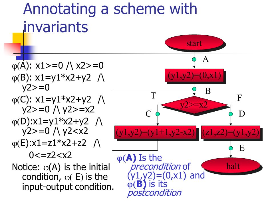 Annotating a scheme with invariants A): x1>=0 /\ x2>=0 B): x1=y1*x2+y2 /\ y2>=0 C): x1=y1*x2+y2 /\ y2>=0 /\ y2>=x2 D):x1=y1*x2+y2 /\ y2>=0 /\ y2<x2 E)