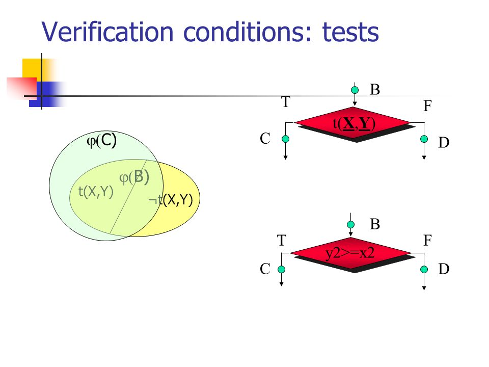 Verification conditions: tests y2>=x2 B C D B C D t(X,Y) F T FT ¬t(X,Y) B) C)