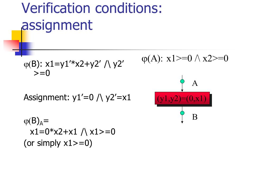 Verification conditions: assignment B): x1=y1*x2+y2 /\ y2 >=0 Assignment: y1=0 /\ y2=x1 B) A = x1=0*x2+x1 /\ x1>=0 (or simply x1>=0) A B (y1,y2)=(0,x1) A): x1>=0 /\ x2>=0