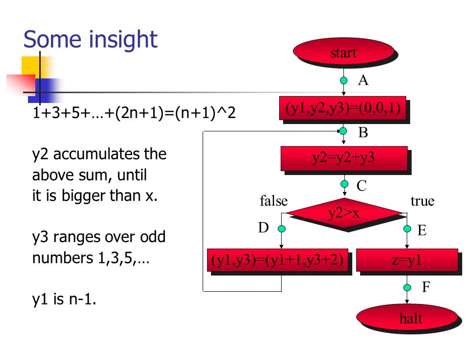 Some insight 1+3+5+…+(2n+1)=(n+1)^2 y2 accumulates the above sum, until it is bigger than x.
