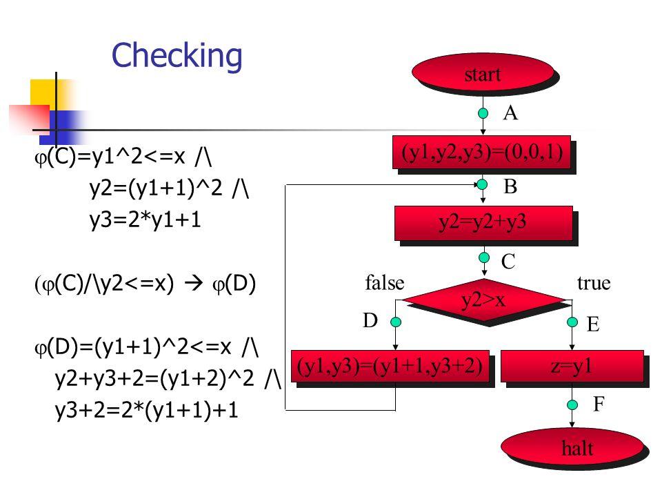 Checking (C)=y1^2<=x /\ y2=(y1+1)^2 /\ y3=2*y1+1 (C)/\y2<=x) (D) (D)=(y1+1)^2<=x /\ y2+y3+2=(y1+2)^2 /\ y3+2=2*(y1+1)+1 start (y1,y2,y3)=(0,0,1) A halt y2>x (y1,y3)=(y1+1,y3+2)z=y1 B C D F truefalse E y2=y2+y3