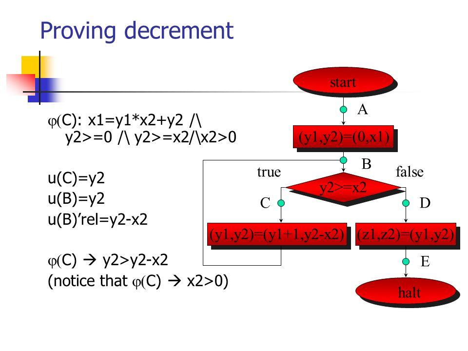 Proving decrement C): x1=y1*x2+y2 /\ y2>=0 /\ y2>=x2/\x2>0 u(C)=y2 u(B)=y2 u(B)rel=y2-x2 C) y2>y2-x2 (notice that C) x2>0) start halt (y1,y2)=(0,x1) y2>=x2 (y1,y2)=(y1+1,y2-x2)(z1,z2)=(y1,y2) A B CD E falsetrue