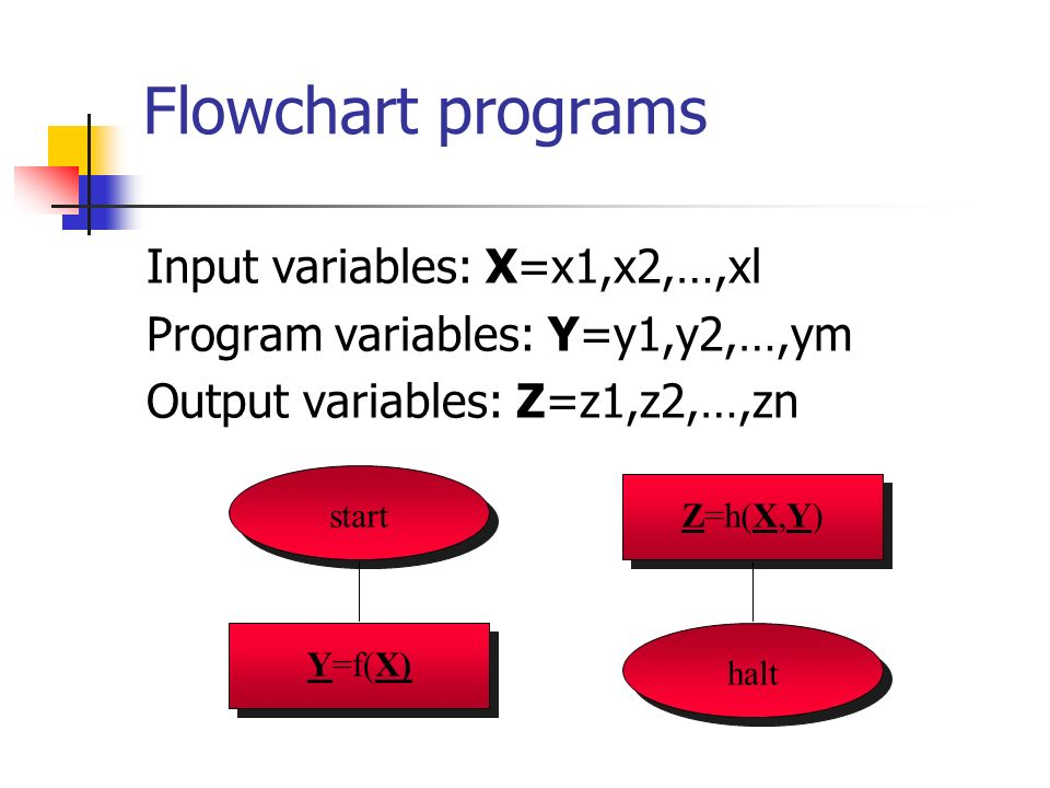 Flowchart programs Input variables: X=x1,x2,…,xl Program variables: Y=y1,y2,…,ym Output variables: Z=z1,z2,…,zn start halt Y=f(X) Z=h(X,Y)