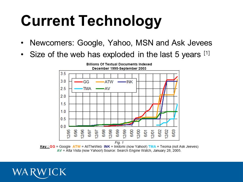 Current Technology Newcomers: Google, Yahoo, MSN and Ask Jevees Size of the web has exploded in the last 5 years [1]