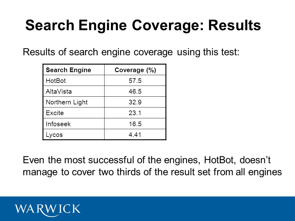 Search Engine Coverage: Results Results of search engine coverage using this test: Search EngineCoverage (%) HotBot57.5 AltaVista46.5 Northern Light32
