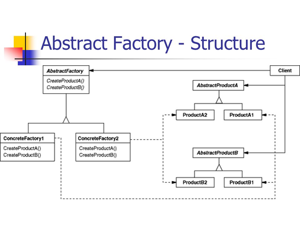 Abstract Factory - Structure