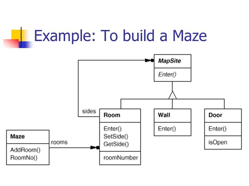 Factory Methods in Maze Example public class MazeGame { Maze newMaze() { return new Maze() ; } Room newRoom(int n) { return new Room(n) ; } Wall newWall() { return new Wall() ; } Door newDoor(Room r1, Room r2) { return new Door(r1,r2) ; } public Maze createMaze() { Maze maze = newMaze() ; Room room1 = newRoom(1) ; Room room2 = newRoom(2) ; Door door = newDoor(room1,room2) ; ……… return maze ; }