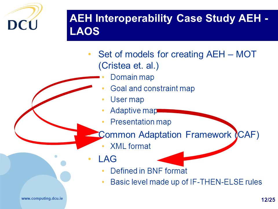 www.computing.dcu.ie 12/25 AEH Interoperability Case Study AEH - LAOS Set of models for creating AEH – MOT (Cristea et. al.) Domain map Goal and const