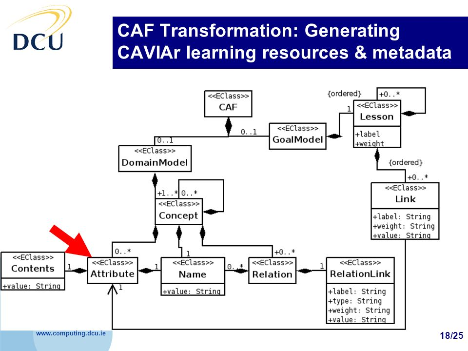 www.computing.dcu.ie 18/25 CAF Transformation: Generating CAVIAr learning resources & metadata